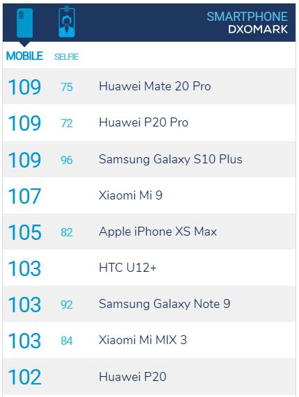 Рейтинг камер смартфонов Dxomark