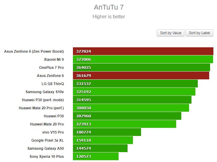 Asus Zenfone 6 в Antutu