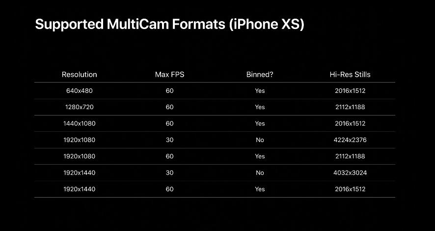 Несколько камер в iOS 13