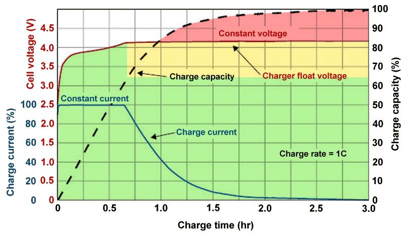 Как продлить срок службы батареи смартфона
