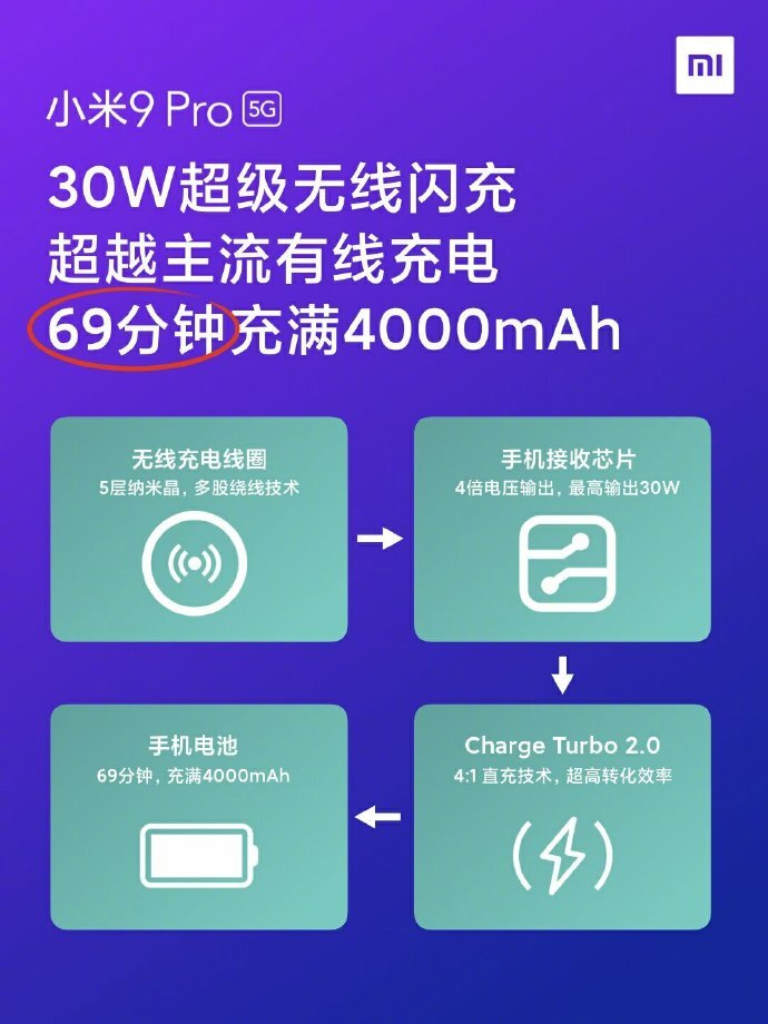 Xiaomi Mi 9 Pro 5G features