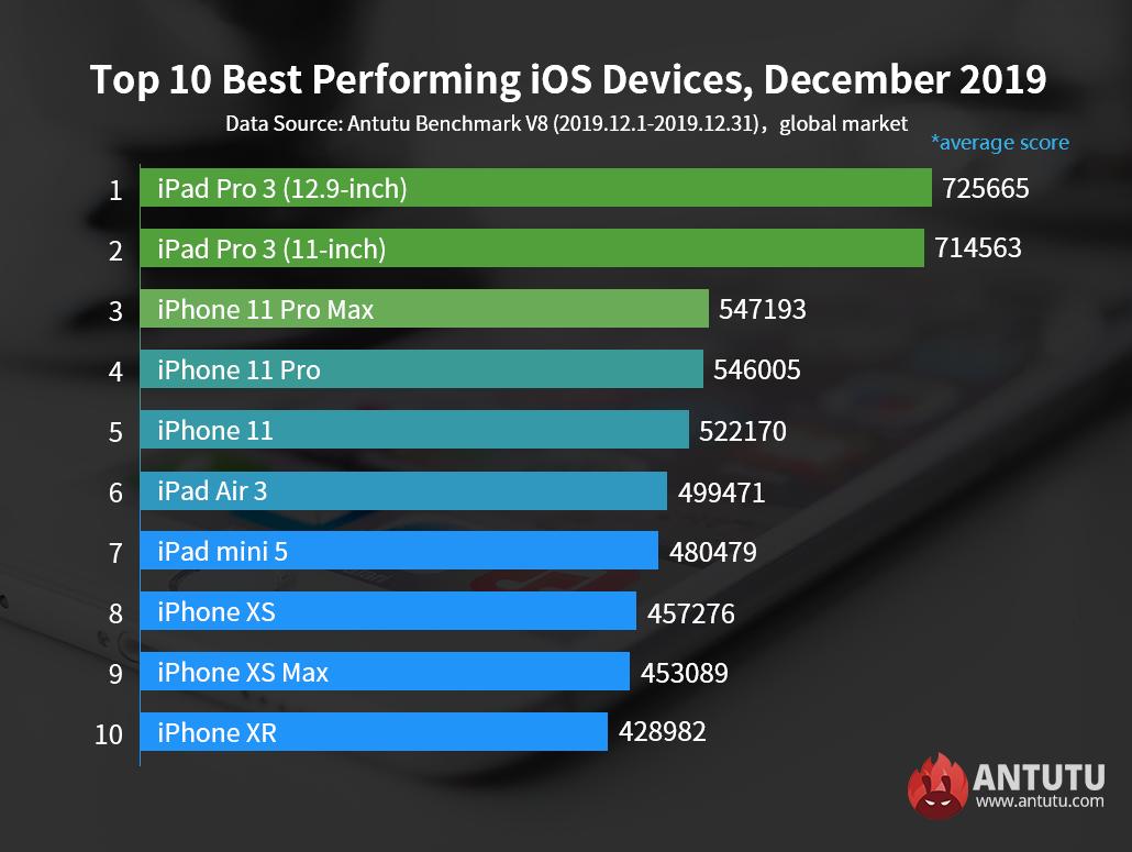 Самые быстрые смартфоны от Apple в рейтинге Антуту
