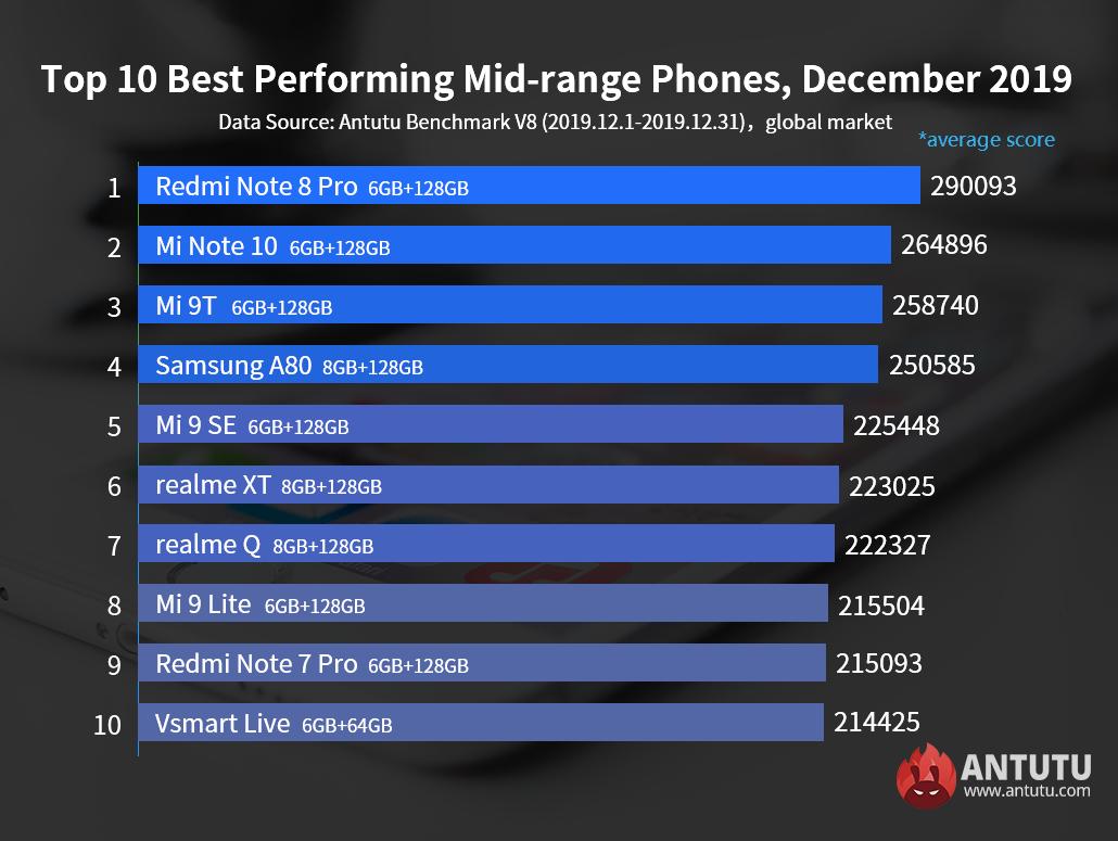 ТОП-10 среднебюджетных смартфонов по версии Антуту