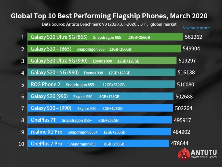 Топ смартфонов в Антуту в марте 2020 года