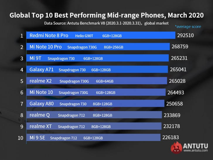 ТОП-10 смартфонов среднего класса по версии Антуту в марте 2020