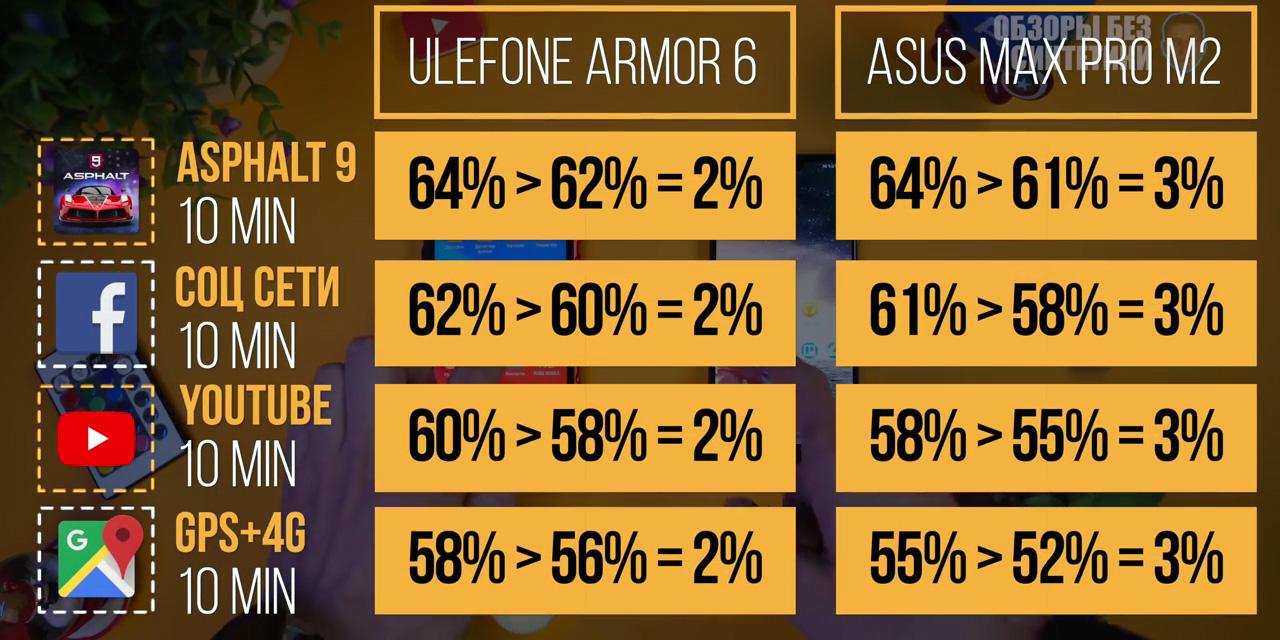 Обзор Ulefone Armor 6