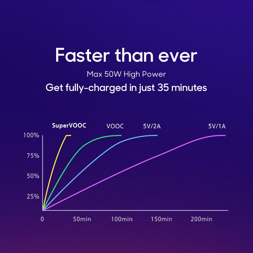 Технология быстрой зарядки Super VOOC