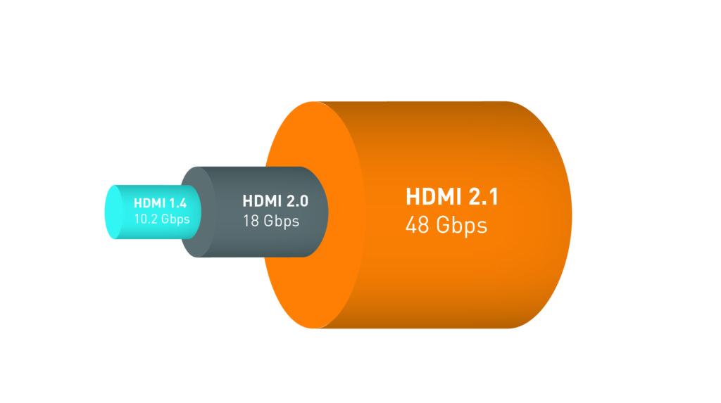 Стандарт HDMI 2.1