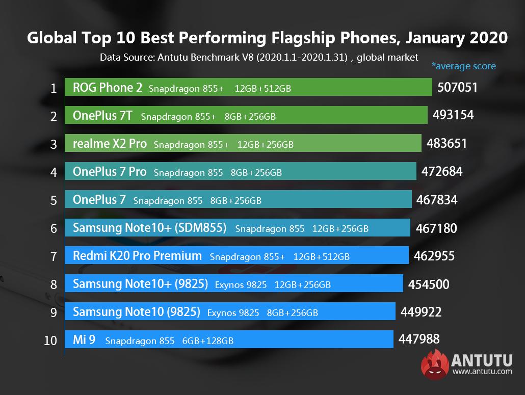 Глобальный топ-10 самых эффективных флагманских и средних телефонов, январь 2020 г.