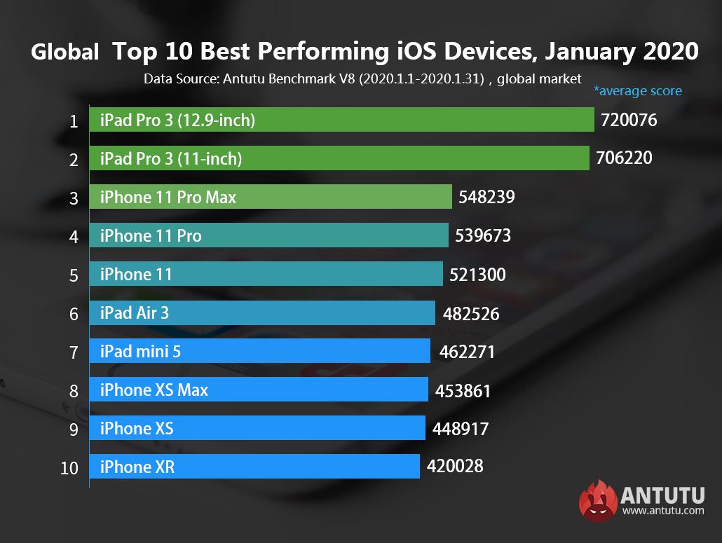 Топ-10 лучших iOS-устройств, январь 2020 г.
